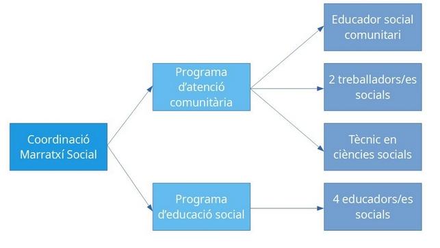 Figura 2. Organització de l'equip de Marratxí Social. Font: Marratxí Social